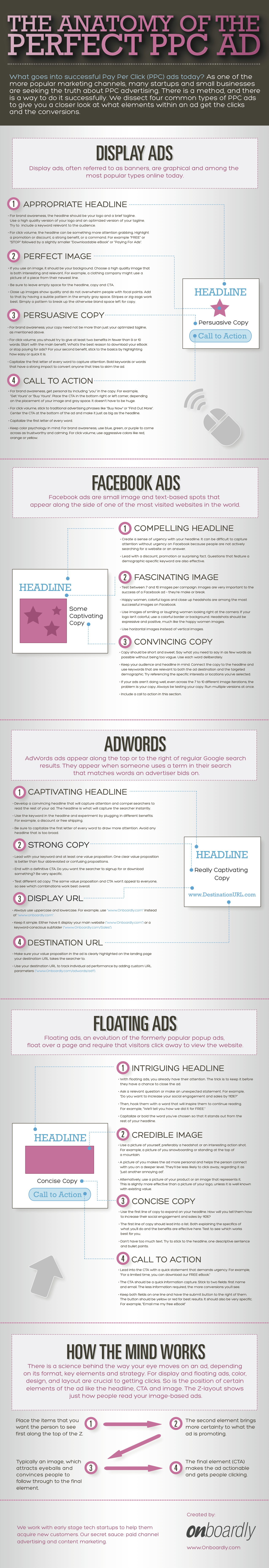 anatomia reklamy infografika