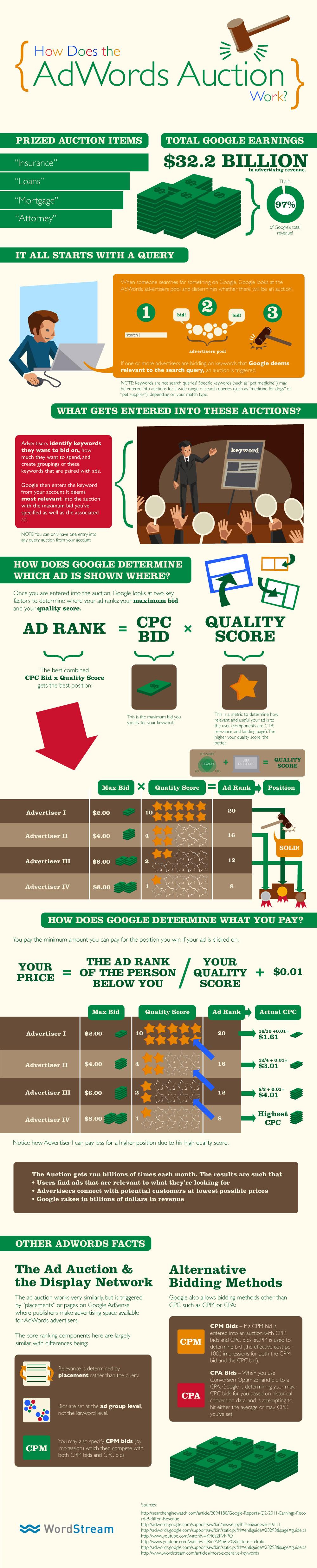 czym jest google adwords